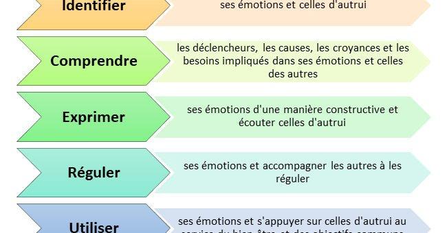 Intelligence émotionnelle : les 10 compétences à développer